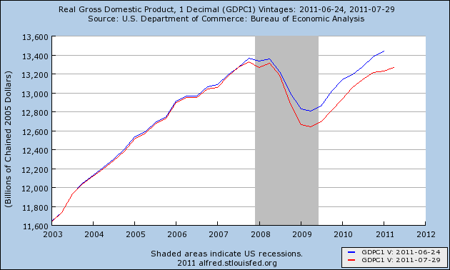 gdp revisions GDP Revision: The recession was worse than everyone thought!